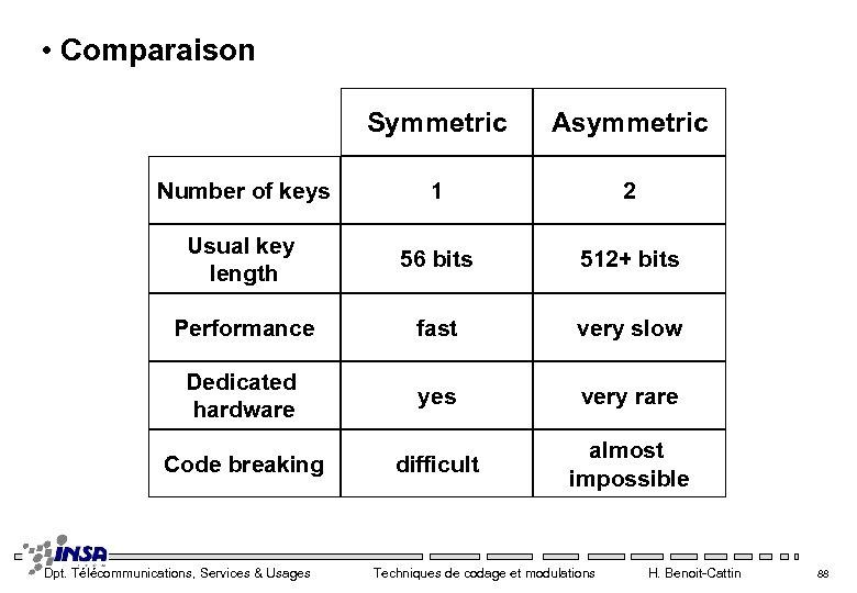 • Comparaison Symmetric Asymmetric Number of keys 1 2 Usual key length 56