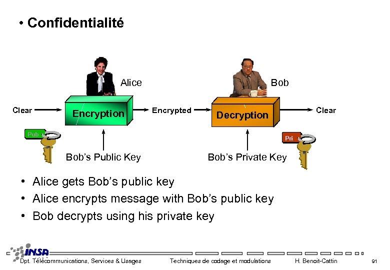 • Confidentialité Alice Clear Encryption Bob Encrypted Clear Decryption Pub Pri Bob's Public