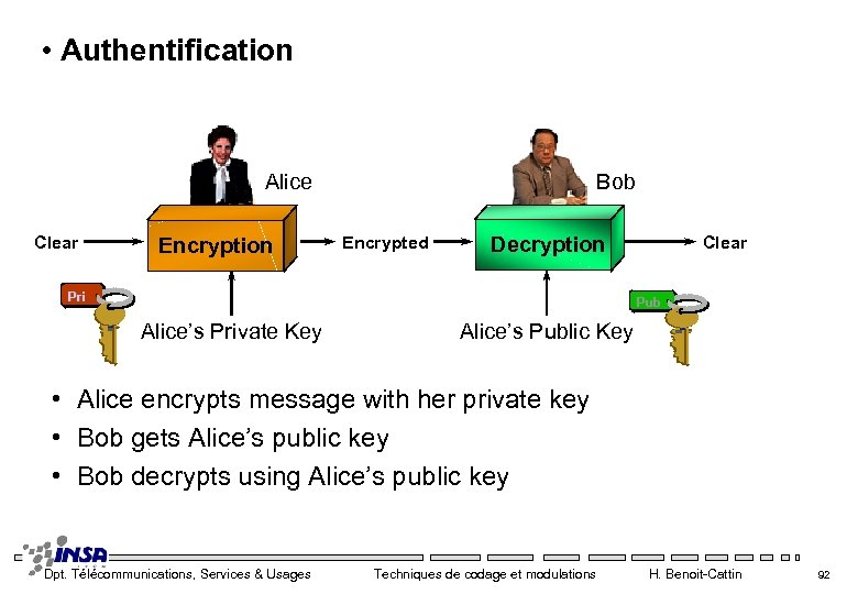 • Authentification Alice Clear Encryption Bob Encrypted Decryption Pri Clear Pub Alice's Private
