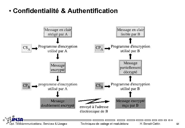 • Confidentialité & Authentification Dpt. Télécommunications, Services & Usages Techniques de codage et