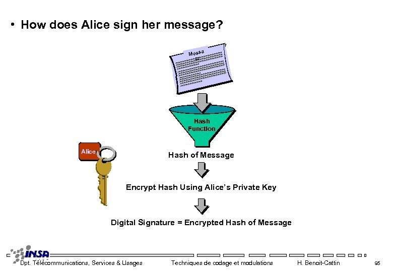 • How does Alice sign her message? a Mess ge Hash Function Alice