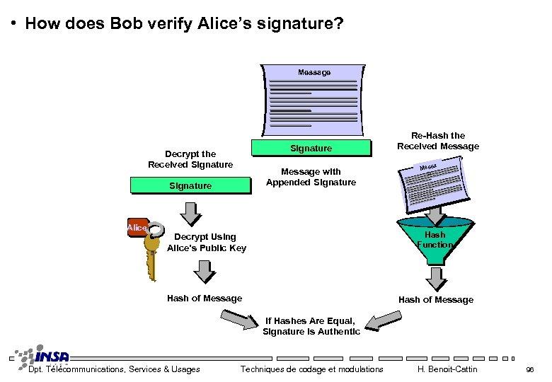 • How does Bob verify Alice's signature? Message Signature Decrypt the Received Signature