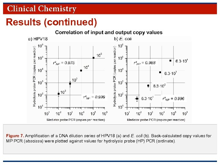 Results (continued) Figure 7. Amplification of a DNA dilution series of HPV 18 (a)