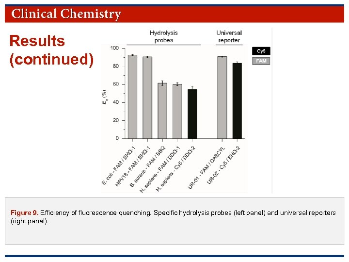 Results (continued) Figure 9. Efficiency of fluorescence quenching. Specific hydrolysis probes (left panel) and