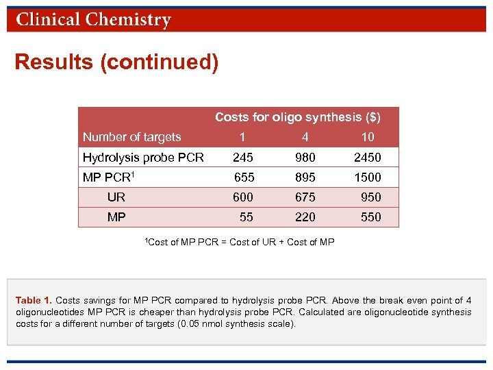 Results (continued) Costs for oligo synthesis ($) Number of targets 1 4 10 Hydrolysis