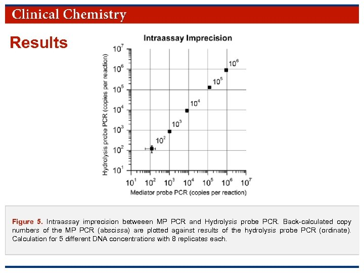 Results Figure 5. Intraassay imprecision betweeen MP PCR and Hydrolysis probe PCR. Back-calculated copy