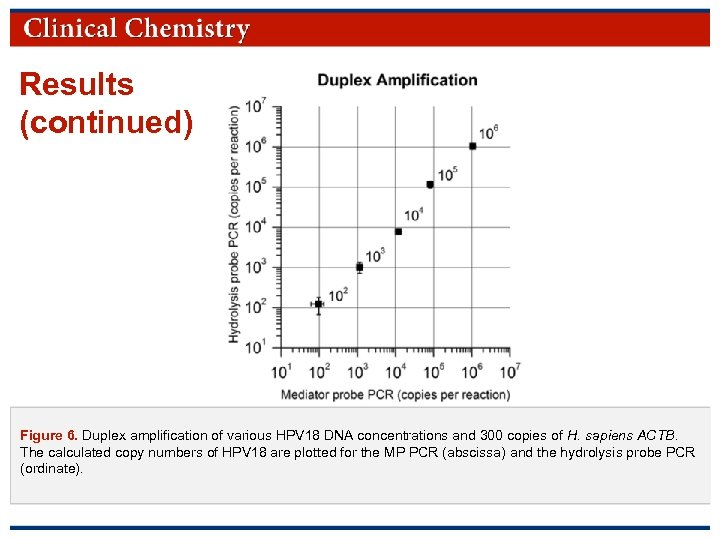 Results (continued) Figure 6. Duplex amplification of various HPV 18 DNA concentrations and 300