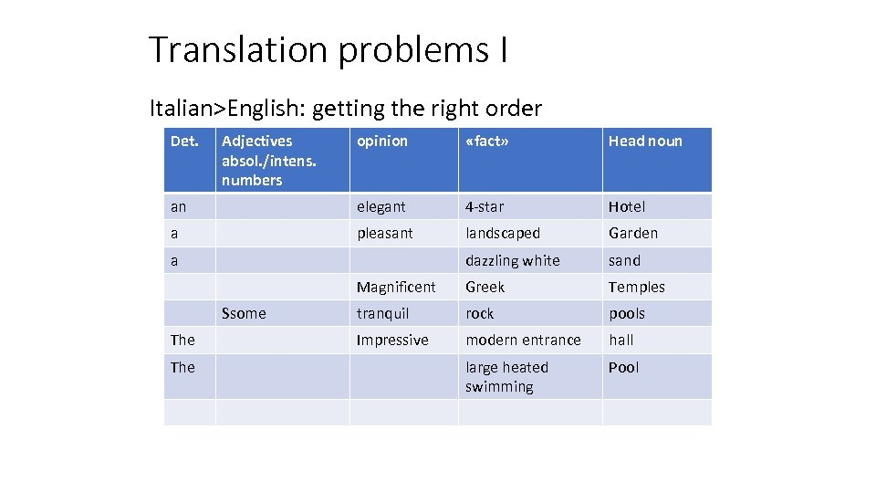 Translation problems I Italian>English: getting the right order Det. Adjectives absol. /intens. numbers opinion