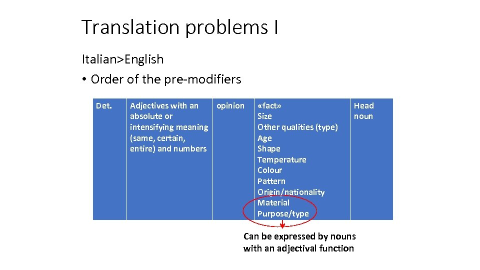 Translation problems I Italian>English • Order of the pre-modifiers Det. Adjectives with an opinion