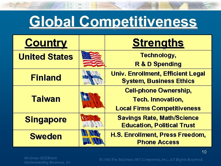 Global Competitiveness Country Strengths United States Technology, R & D Spending Finland Univ. Enrollment,
