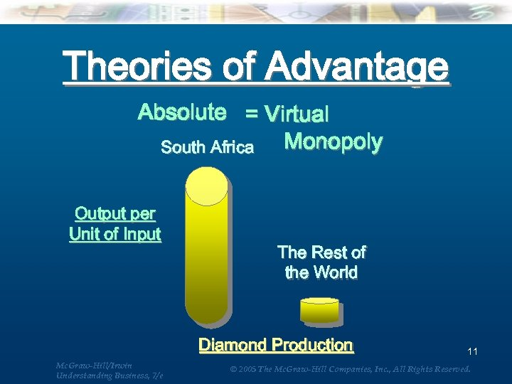 Theories of Advantage Absolute = Virtual Monopoly South Africa Output per Unit of Input