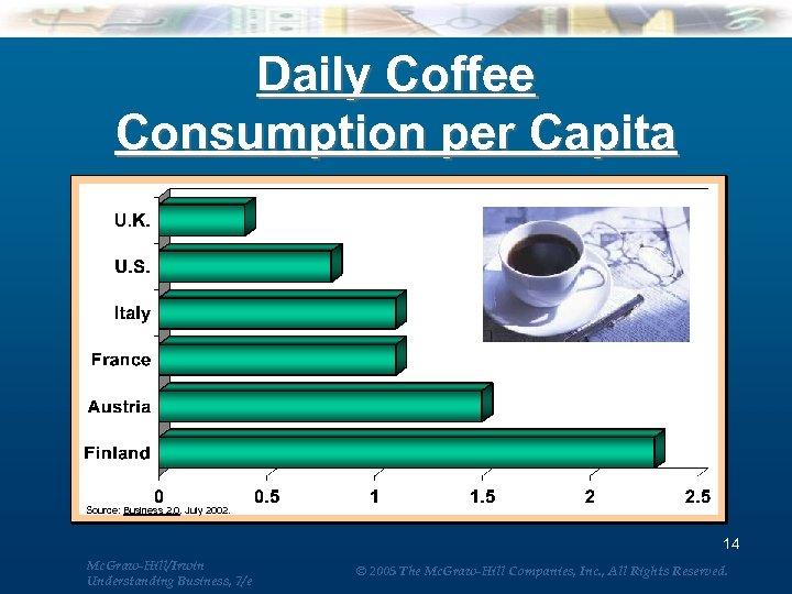Daily Coffee Consumption per Capita Source: Business 2. 0. July 2002. 14 Mc. Graw-Hill/Irwin