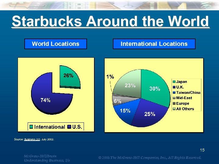 Starbucks Around the World Locations International Locations Source: Business 2. 0, July 2002. 15