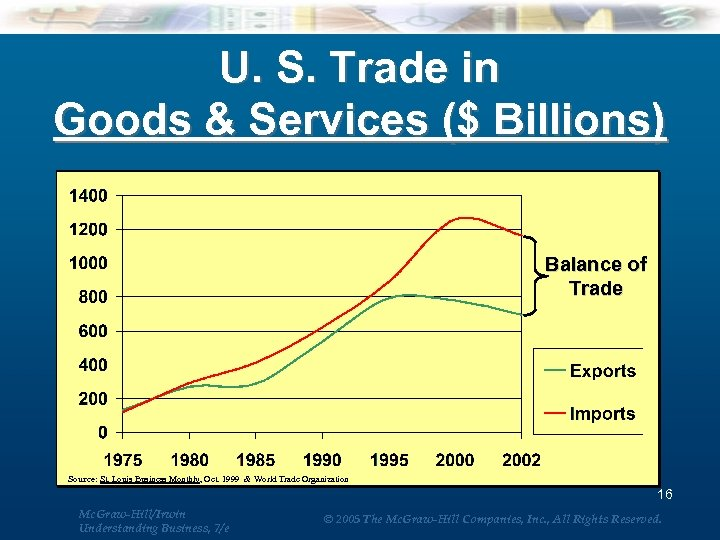 U. S. Trade in Goods & Services ($ Billions) Balance of Trade Source: St.