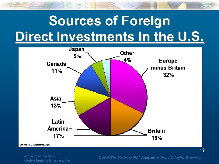 Sources of Foreign Direct Investments In the U. S. Source: U. S. Commerce Dept.