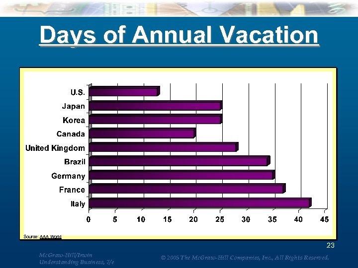 Days of Annual Vacation Source: AAA World 23 Mc. Graw-Hill/Irwin Understanding Business, 7/e ©