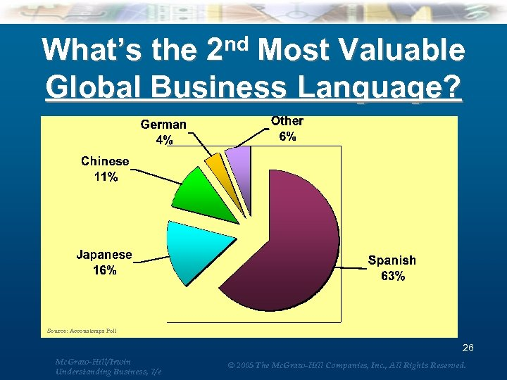 nd Most Valuable What's the 2 Global Business Language? Source: Accountemps Poll 26 Mc.