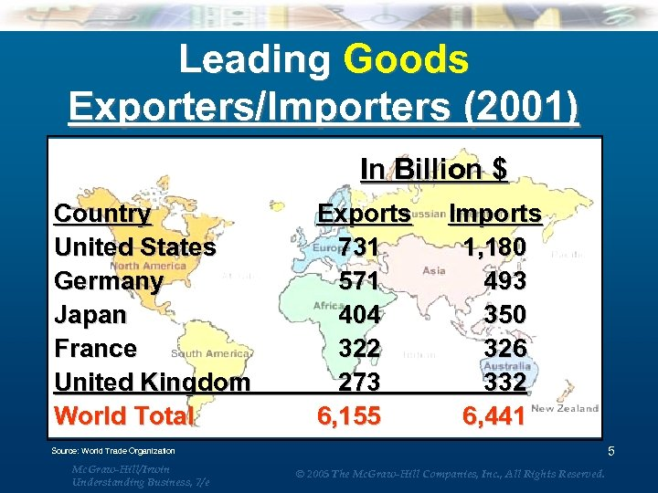 Leading Goods Exporters/Importers (2001) Country United States Germany Japan France United Kingdom World Total