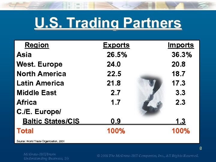 U. S. Trading Partners Region Exports Asia 26. 5% West. Europe 24. 0 North