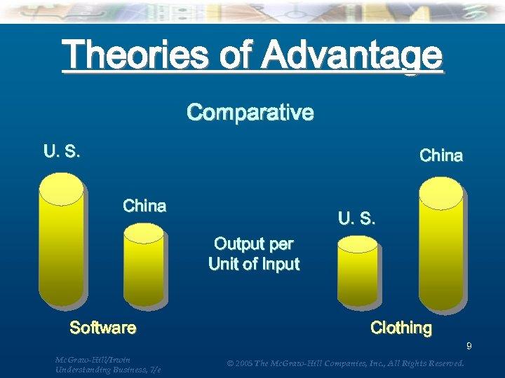 Theories of Advantage Comparative U. S. China U. S. Output per Unit of Input