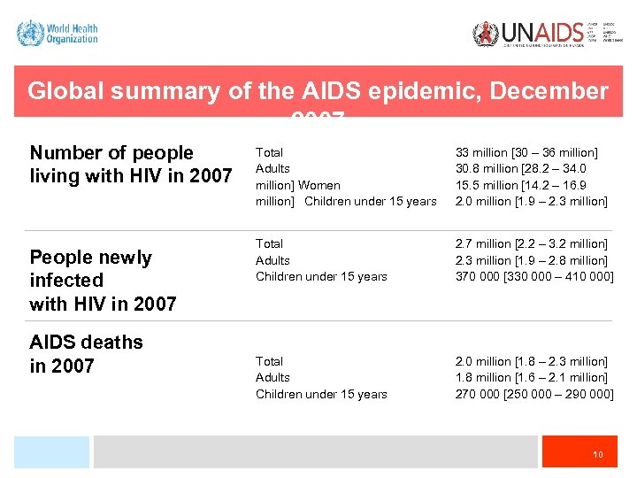 Global summary of the AIDS epidemic, December 2007 Number of people living with HIV