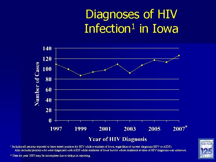 Diagnoses of HIV Infection 1 in Iowa * 1 Includes all persons reported to