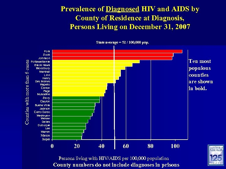 Prevalence of Diagnosed HIV and AIDS by County of Residence at Diagnosis, Persons Living