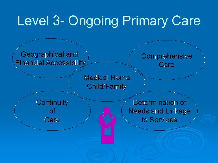 Level 3 - Ongoing Primary Care