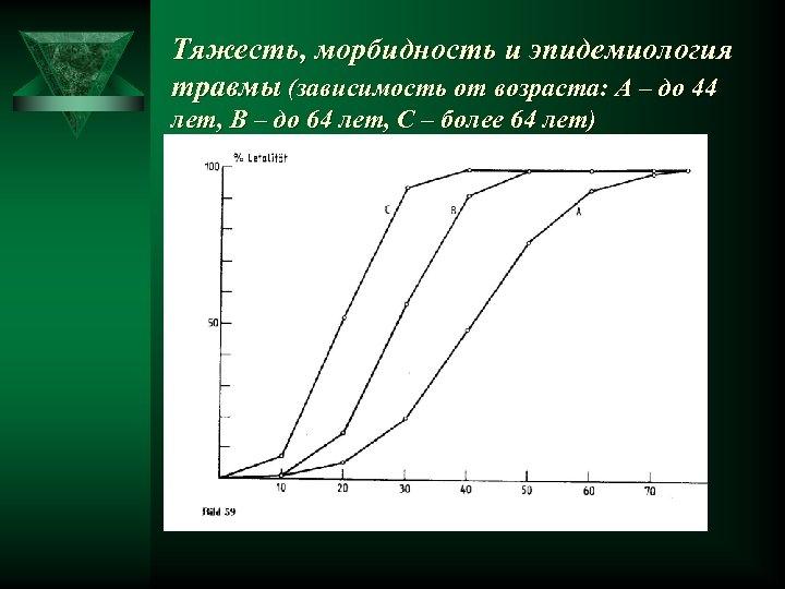 Тяжесть, морбидность и эпидемиология травмы (зависимость от возраста: А – до 44 лет, В