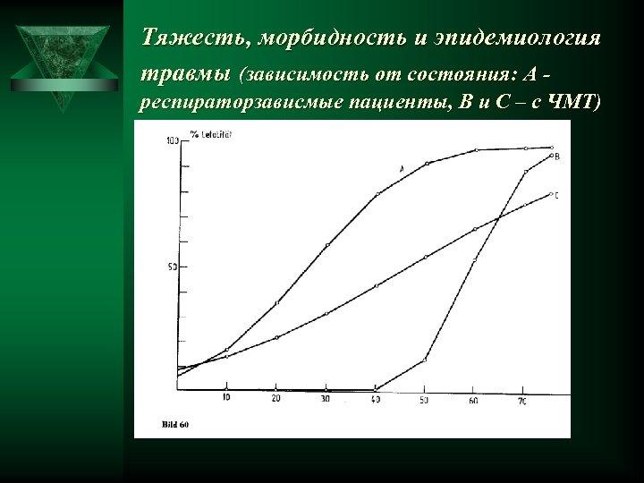 Тяжесть, морбидность и эпидемиология травмы (зависимость от состояния: А респираторзависмые пациенты, В и С