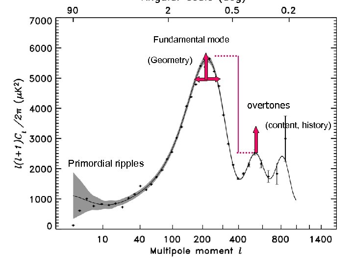 Fundamental mode (Geometry) overtones (content, history) Primordial ripples