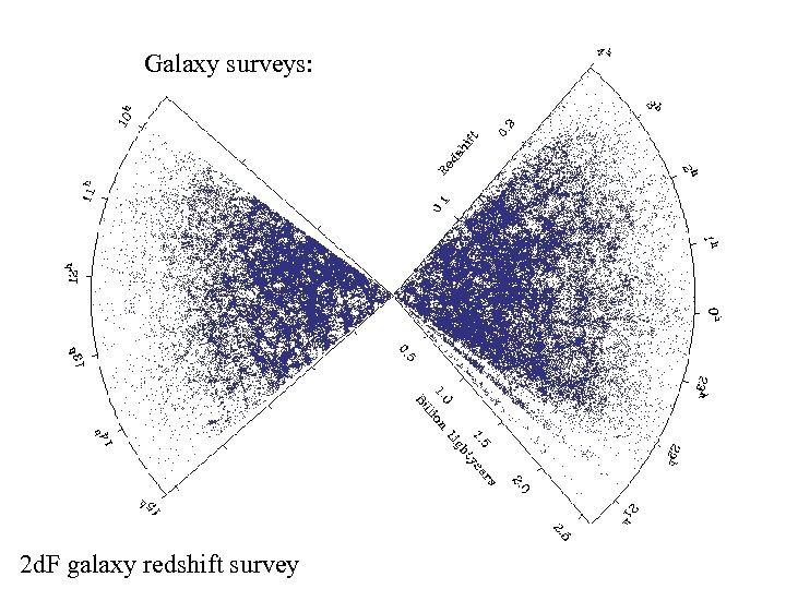 Galaxy surveys: 2 d. F galaxy redshift survey