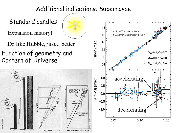 Additional indications: Supernovae Standard candles Expansion history! Do like Hubble, just. . better Function