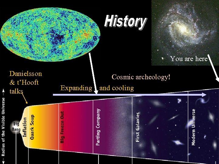 You are here Danielsson & t'Hooft talks Expanding Cosmic archeology! and cooling