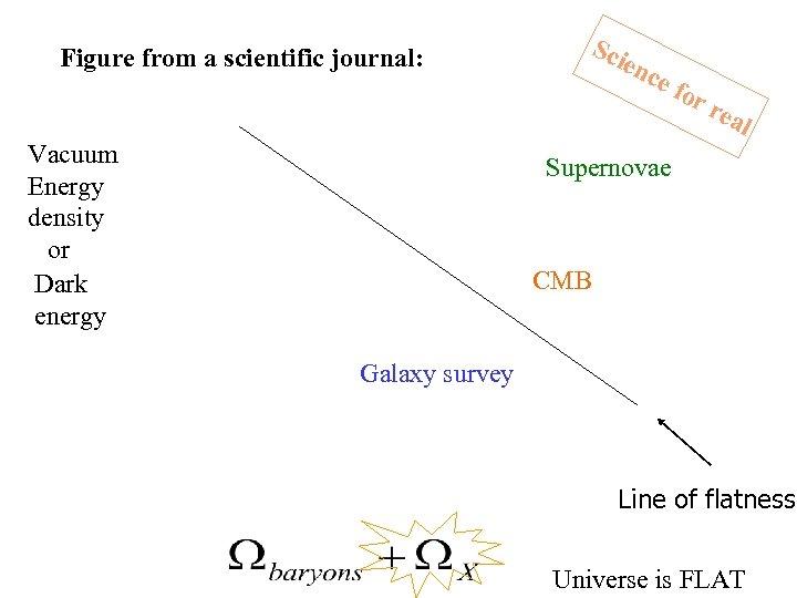 Figure from a scientific journal: Vacuum Energy density or Dark energy Sci enc e