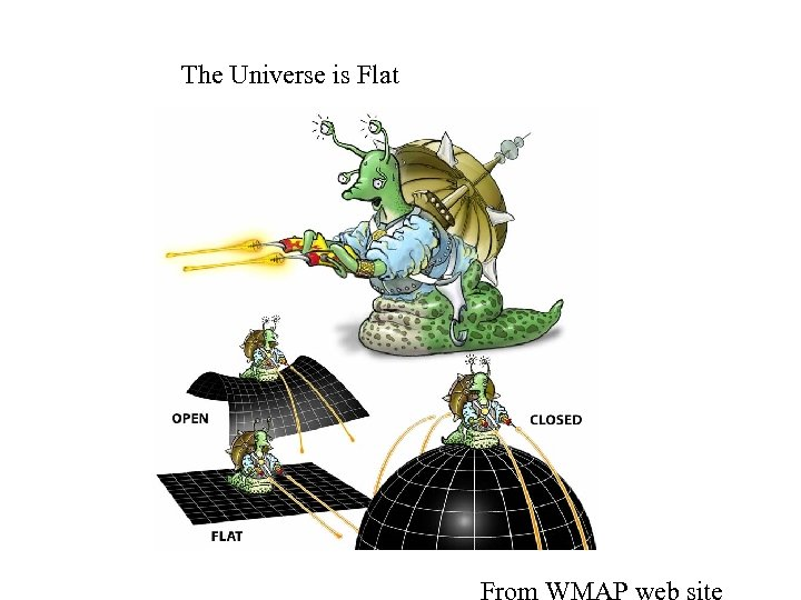 The Universe is Flat
