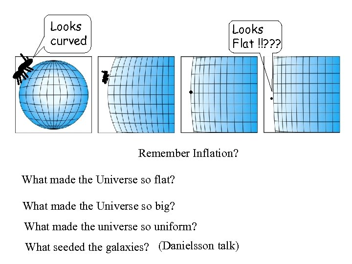 Looks curved Looks Flat !!? ? ? . Remember Inflation? What made the Universe