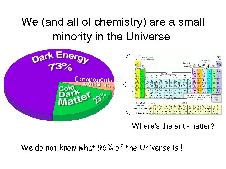 We (and all of chemistry) are a small minority in the Universe. Components of