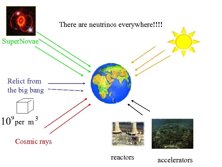 There are neutrinos everywhere!!!! Super. Novae Relict from the big bang per m 3