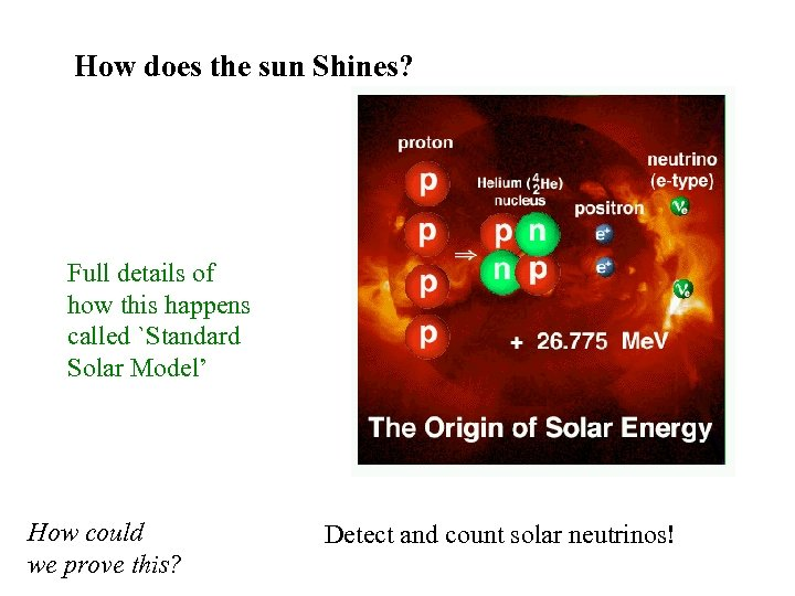 How does the sun Shines? Full details of how this happens called `Standard Solar