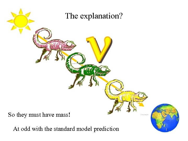 The explanation? So they must have mass! At odd with the standard model prediction