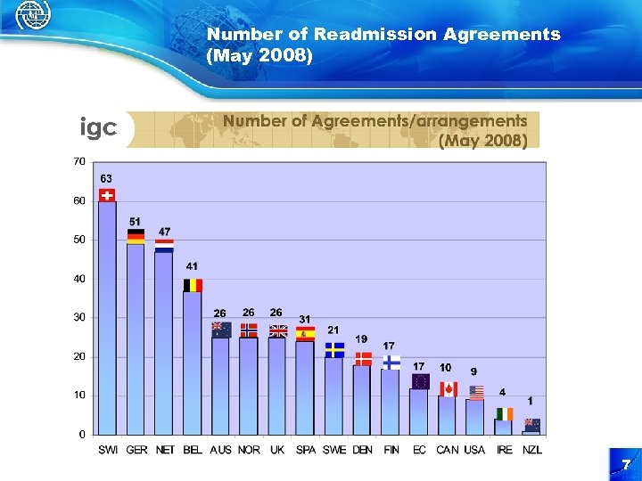 Number of Readmission Agreements (May 2008) 7