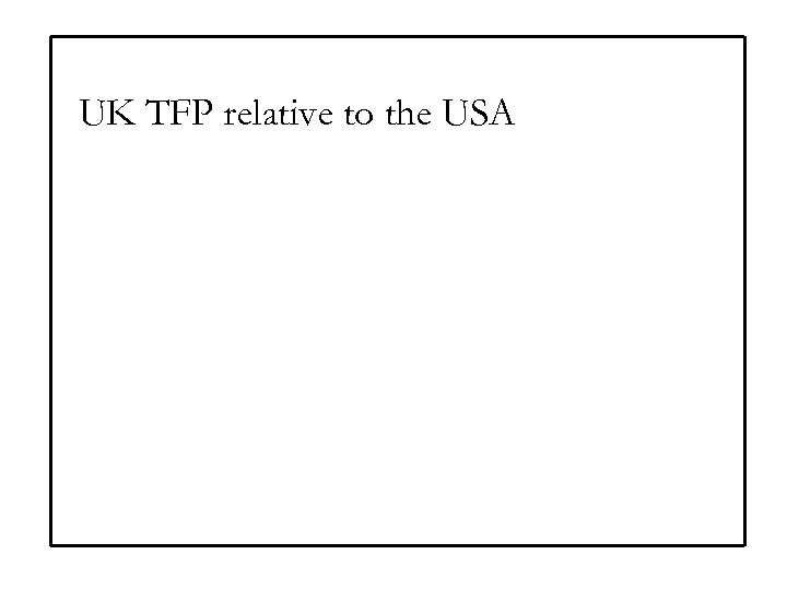 UK TFP relative to the USA