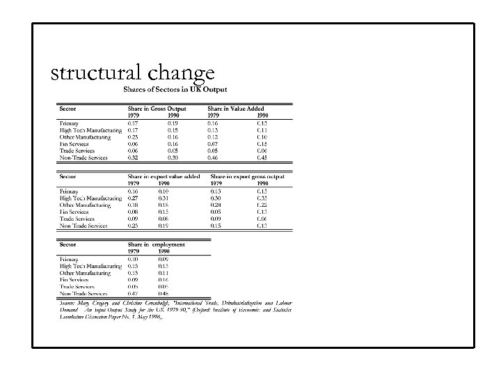 structural change
