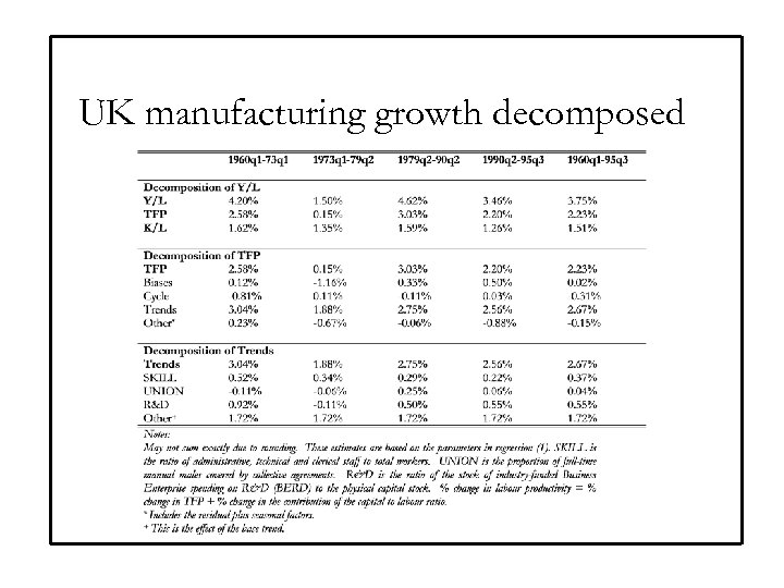 UK manufacturing growth decomposed