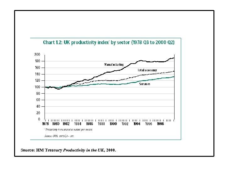 Source: HM Treasury Productivity in the UK, 2000.