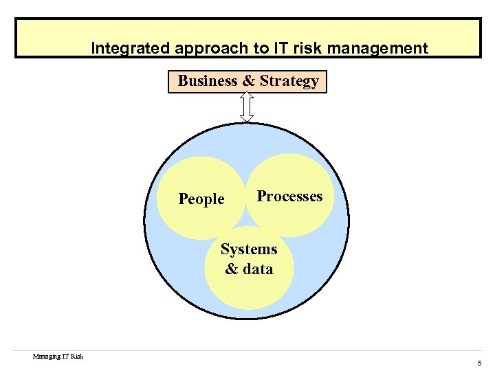 Integrated approach to IT risk management Business & Strategy People Processes Systems & data
