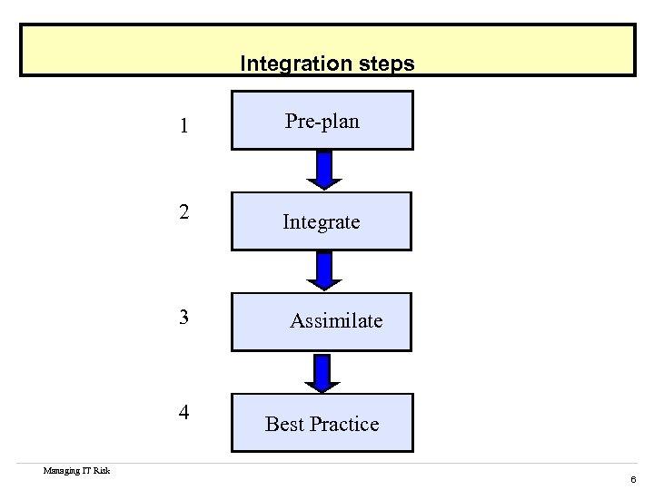 Integration steps 1 Pre-plan 2 Integrate 3 4 Managing IT Risk Assimilate Best Practice