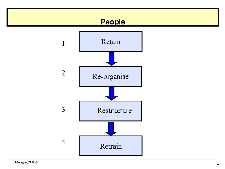 People 1 Retain 2 Re-organise 3 4 Managing IT Risk Restructure Retrain 7