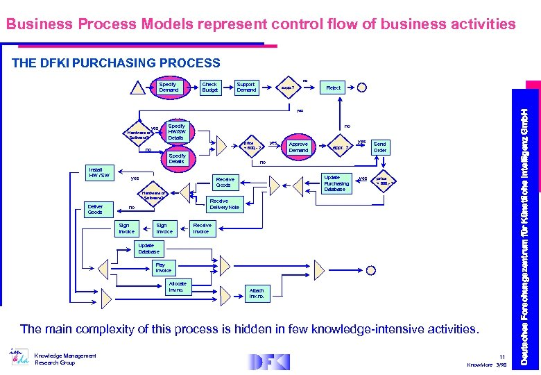 Business Process Models represent control flow of business activities THE DFKI PURCHASING PROCESS Check